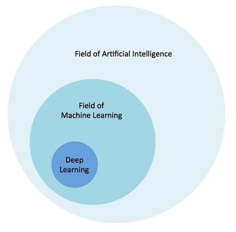 Why Deep Learning Matters and What's Next for AI | Big Media (En & Fr) | Scoop.it