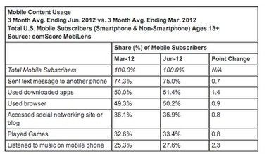Music Is The Fastest Growing Mobile Activity   Radio 2.0 (En & Fr)   Scoop.it