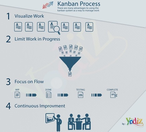 The Benefits Of Kanban - Yodiz Blog | Yodiz - Agile Project Management Tool | Scoop.it