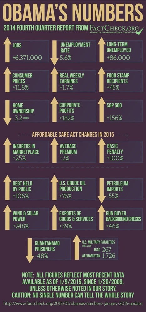 Obama's Numbers (January 2015 Update)   Common Sense Politics   Scoop.it
