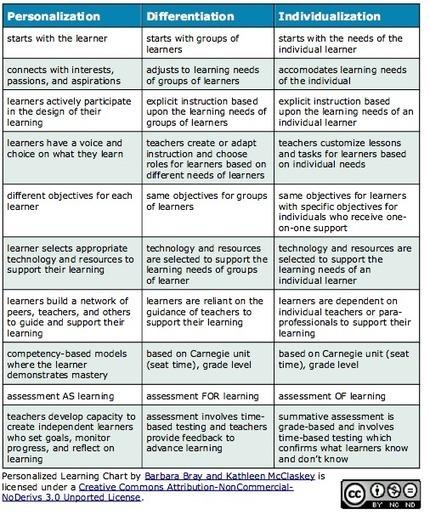 Personalization vs Differentiation vs Individualization | PREDA - Le contenu que l'on retient | Scoop.it