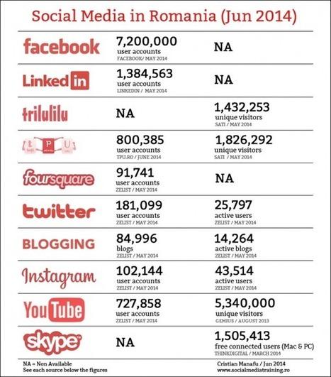 Social Media in Romania (Iunie 2014)   refresh.ro   DigitalGap   Scoop.it