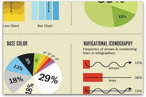 How to optimize infographics for search and social media | Online World | Scoop.it