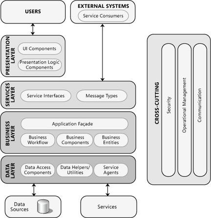 Chapter 2: Key Principles of Software Architecture | DEVOPS | Scoop.it