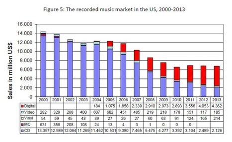 The music industry's broken business could change in 2015 | Digital Music Market | Scoop.it