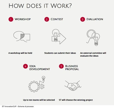 ST InnovationCUP: experimenting new artistic and cultural productive processes : Digicult | Digital Art, Design and Culture | Peer2Politics | Scoop.it