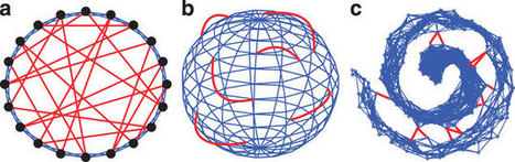 Topological data analysis of contagion maps for examining spreading processes on networks   Digital humanities   Scoop.it