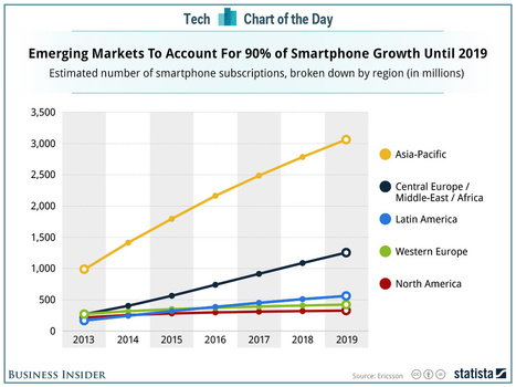 CHART: The West Is Over — Asia Will Dominate The Smartphone Industry In The Next 5 Years | healthcare mobile apps | Scoop.it