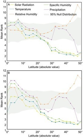 PLOS Pathogens: Environmental Predictors of Seasonal Influenza Epidemics across Temperate and Tropical Climates   Virology News   Scoop.it