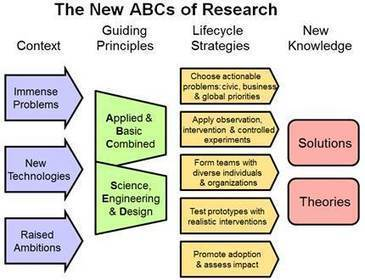The New ABCs of Research | Making Meaning Together | Scoop.it