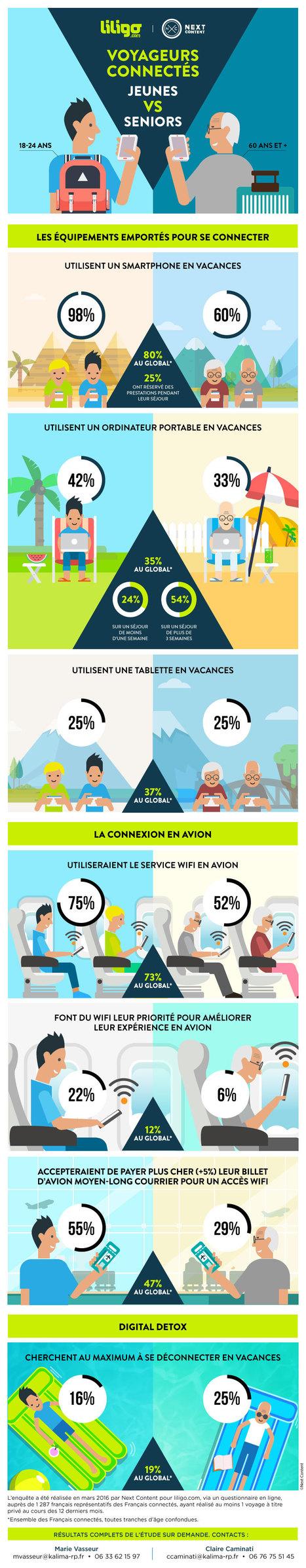 E-tourisme : Jeune Vs Sénior | Revue de presse | Scoop.it