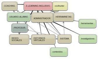 E-LEARNING-INCLUSIVO…. en 19líneas…   Contactos sinápticos   Scoop.it