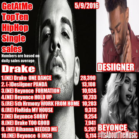 GetAtMe Top Ten in HipHop sales Drake hits #1 with ONE DANCE... #ItsAboutTheMusic   GetAtMe   Scoop.it
