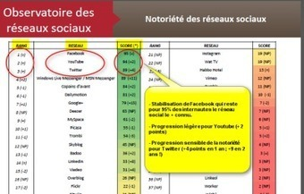 Enquête IFOP sur les français et les réseaux sociaux (nov2012) | Actus des PME agroalimentaires | Scoop.it