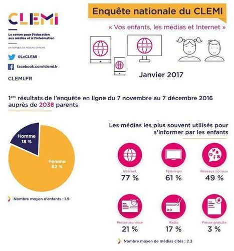 """Vos enfants, les médias et Internet"" 