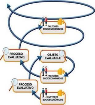 El reconocimiento social estambién…EVALUACIÓN! By .@juandoming | herramientas y recursos docentes | Scoop.it