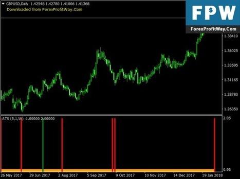 download alpha trend spotter free forex mt4 ind