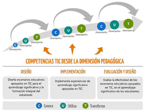 Eduteka - Competencias y estándares TIC desde la dimensión pedagógica | e-learning y aprendizaje para toda la vida | Scoop.it