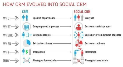 The Evolution of Social CRM #scrm - The InsideView Community | Web & médias sociaux | Scoop.it