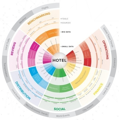 Check in to the vast world of hotel data | Tecnologie: Soluzioni ICT per il Turismo | Scoop.it