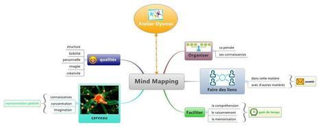 carte mentale | Culture numérique à l'école | Scoop.it