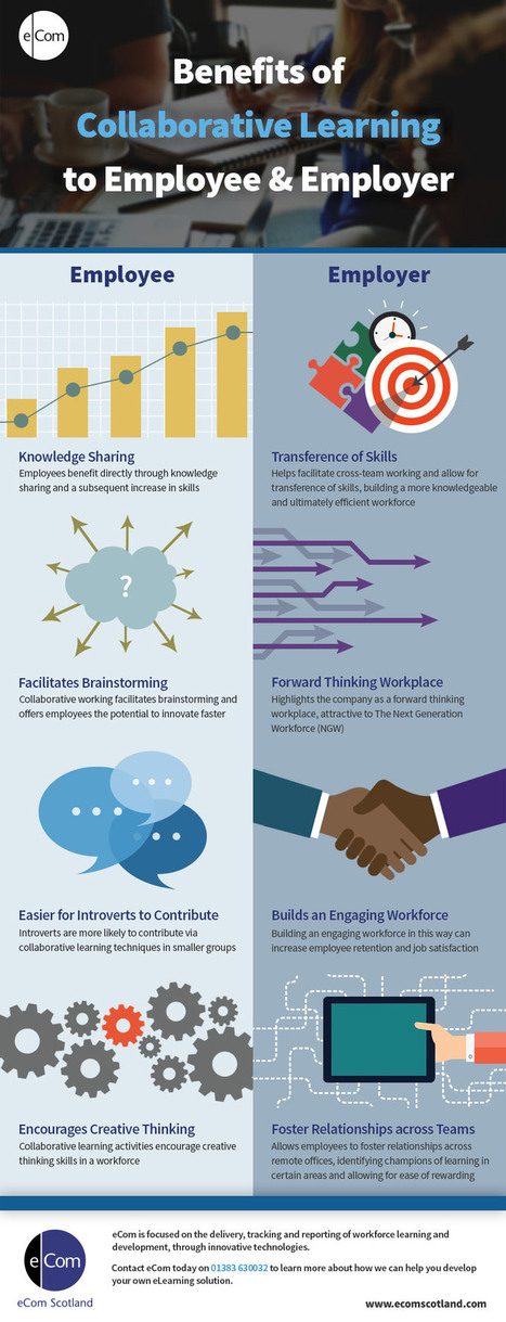 4 Benefits of Collaborative Learning to Employers and Employees Infographic - e-Learning Infographics | Technologies pour la formation | Scoop.it