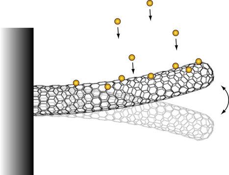 Nanomechanical mass spectrometry   Mass Spectrometry Geekery   Scoop.it