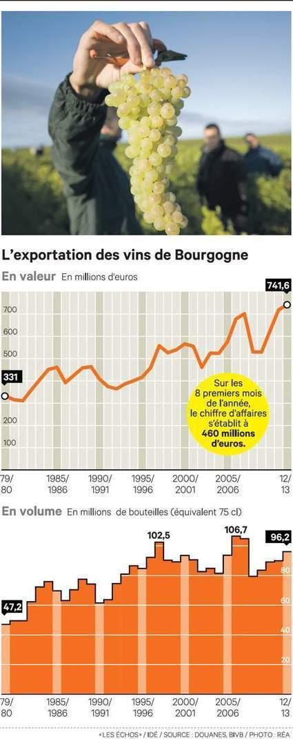 Nouveaux records de vente de vins de Bourgogne - Les Échos   Le vin quotidien   Scoop.it