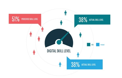 Report: Digital marketing skill levels are declining | New Customer & Employee Management | Scoop.it