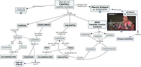 Castell: que es un castillo humano y que valores tiene | Conocity | Scoop.it