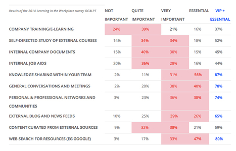 2014 survey shows again that company training/e-learning is the least valued way to learn at work | Adult Education and Organizational Leadership | Scoop.it