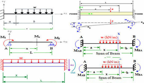 fixed beam bending moment formula how to calc