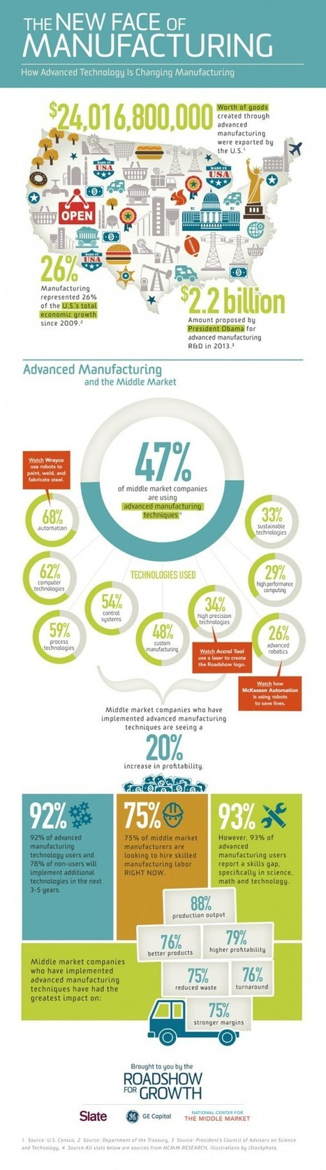 InfoGraphic: The New Face of Manufacturing   Abrasives   Scoop.it