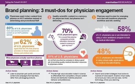 Study One Third Of Docs Trust Pharma Content O