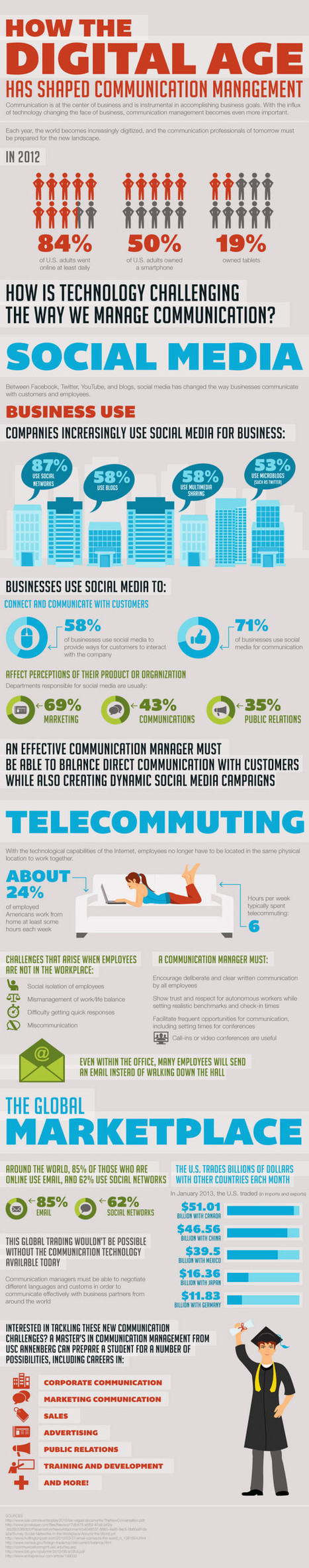 How the digital age has shaped communication management [infographic] | cult | Scoop.it