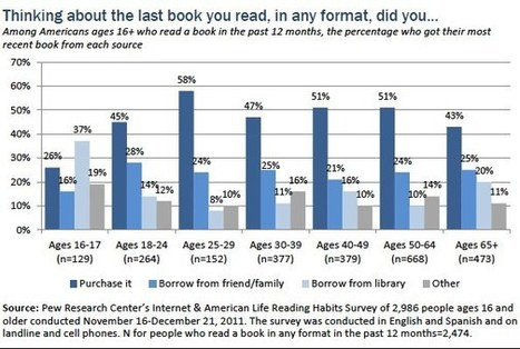 Part 2: Where young people discover and get their books | Professional development of Librarians | Scoop.it
