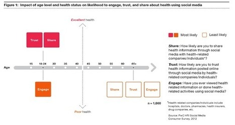 33% of U.S. Consumers Use Social Media for Health Care Info [Survey] | SEO & Webdesign | Scoop.it