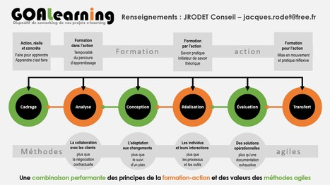 GOALearning | Site professionnel de Jacques Rodet | Scoop.it