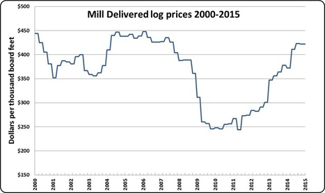 Montana Quarterly Log Prices   Timberland Investment   Scoop.it