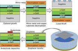 Une led dopée au graphène - Industrie et Technologies | Agoria's technology review | Scoop.it