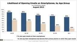 Youth Are Turning to Their Smartphones First to Read Emails | Using QR Codes | Scoop.it