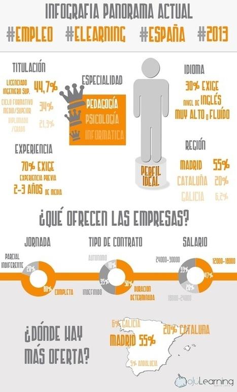 10 interesantes #Infografías en español aplicadas al #eLearning #eduplemooc | Lectura e biblioteca escolar | Scoop.it