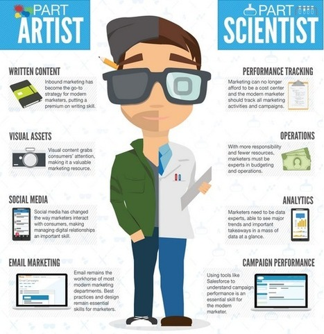The Modern Marketer: Infographic | Corporate, Employee and Marketing Communication | Scoop.it