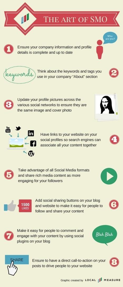 The art of SMO | Social Media, Digital Marketing | Scoop.it