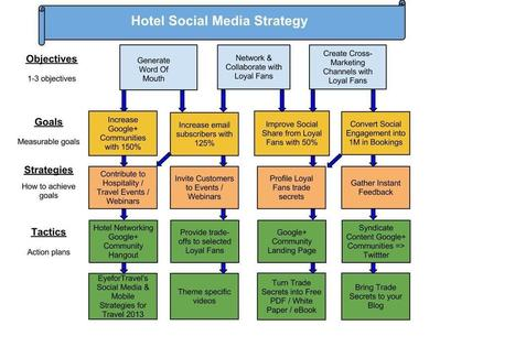 19 Ideas for Finishing your Hotel Social Media Strategy in Record Time | The Brand Strategist for Hotels | Scoop.it