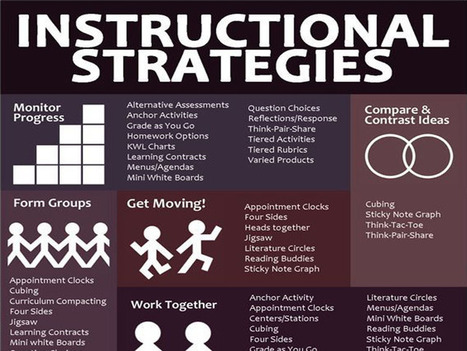 A List Of 50+ Teaching Strategies To Jumpstart Your Teacher Brain | EDCI280 | Scoop.it