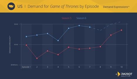 Diving Deep into Game of Thrones   TV Future   Scoop.it