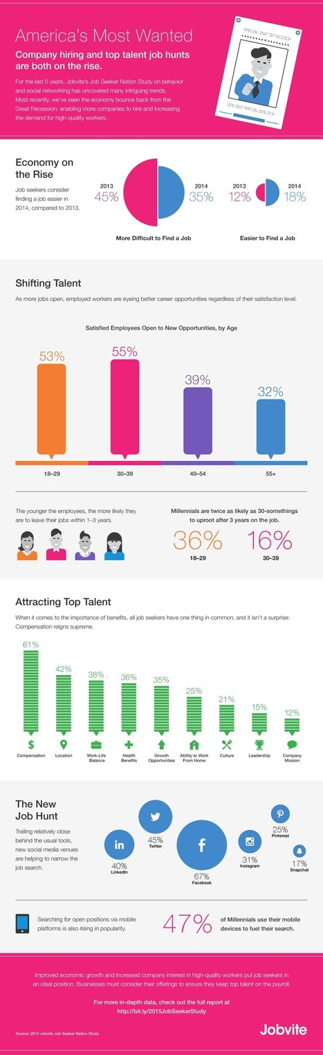 How Job Seekers Use Social Media and Mobile in 2015 [STUDY] | Amoria Bond:  Consultants in Recruitment | Scoop.it