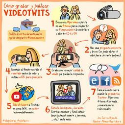 Hacer un #videotwit|Conocity | Conocity | Scoop.it