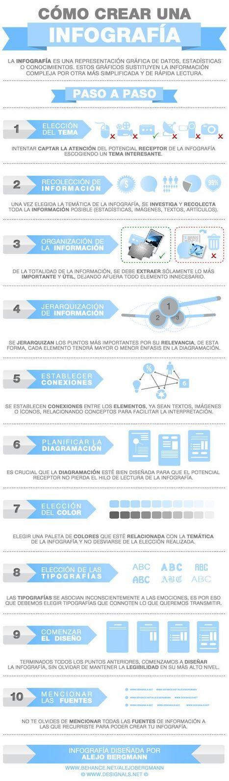 Infografía: Cómo crear una infografía | MediosSociales | Scoop.it